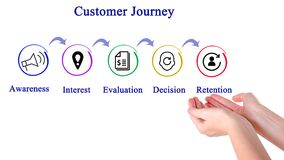 Customer Journey. Presenting Components of Customer Journey Stock Photos