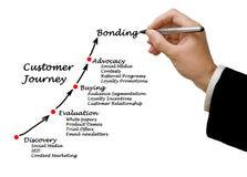 Customer journey. Presenting Diagram of Customer journey Royalty Free Stock Image
