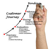 Customer journey. Presenting diagram of Customer journey Royalty Free Stock Photos