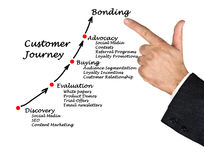 Customer journey. Presenting diagram of Customer journey Stock Images