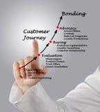 Customer journey. Presenting diagram of Customer journey Royalty Free Stock Photo