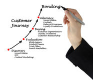 Customer journey. Presenting diagram of Customer journey Stock Image