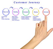 Customer Journey. Presenting diagram of Customer Journey Stock Photo