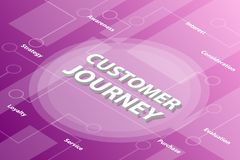 Customer journey words isometric 3d word text concept with some related text and dot connected - vector. Illustration royalty free illustration