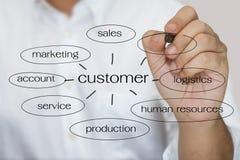 Customer keyword stock photos