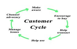 Customer Life Cycle. From awareness to advocacy Stock Photo