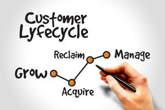 Customer life cycle. Marketing business management strategy Royalty Free Stock Image