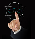 Customer Life Cycle Royalty Free Stock Photography