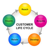 Customer life cycle scheme. Vector customer life cycle business strategy concept cycle diagram illustration. Isolated colored glossy balls in five steps with Stock Image
