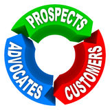 Customer Lifecycle - Converting Prospects to Customers to Advoca Stock Images