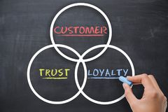 Customer loyalty concept with woman hand drawing on chalkboard Stock Photography