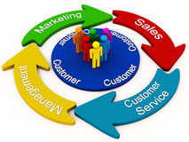 Customer management concept. Cycle showing customer management concept with a group of customers in a circle and the 4 parts in cycle namely marketing sales Royalty Free Stock Photo