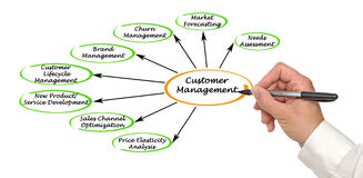 Customer Management Royalty Free Stock Photos