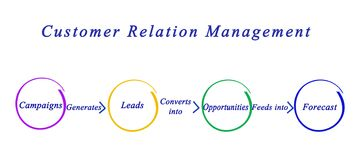 Customer Relation Management. Components of  Customer Relation Management Stock Photography
