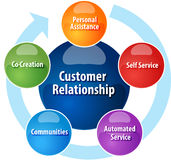 Customer relationship business diagram illustration. Business strategy concept infographic diagram illustration of  customer relationship cycle increasing Royalty Free Stock Photography