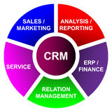Customer relationship business management - vector. Diagram of customer relationship management. Improve your business success. Also in vector Stock Photography