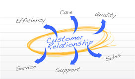 Customer relationship Royalty Free Stock Photography