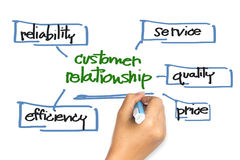 Customer Relationship. Hand writing a Customer Relationship concept on whiteboard Stock Photography