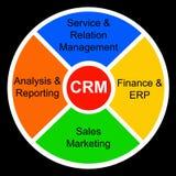 Customer Relationship Management. Relevant and important topics regarding CRM (customer relationship management royalty free illustration