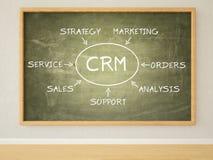 Customer relationship management Immagine Stock Libera da Diritti