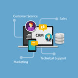 Customer relationship management di Crm Fotografia Stock Libera da Diritti