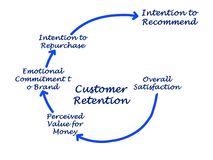 Customer Retention. From satisfaction to intention to recommend Royalty Free Stock Photo