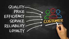 Customer satisfaction concept Stock Photos