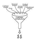 Customer Satisfaction. Diagram of funnel Customer Satisfaction Royalty Free Stock Photography