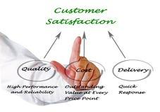 Customer Satisfaction. Man presenting diagram of Customer Satisfaction Royalty Free Stock Images