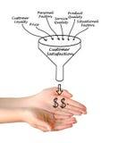 Customer Satisfaction. Presenting diagram of Customer Satisfaction Royalty Free Stock Images