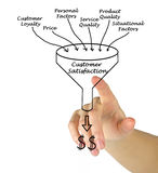 Customer Satisfaction. Presenting diagram of Customer Satisfaction Stock Photos