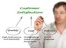 Customer Satisfaction. Presenting сomponents of Customer Satisfaction Stock Image