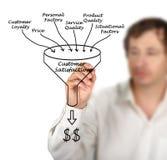Customer Satisfaction. Presenting сomponents of Customer Satisfaction Stock Photo