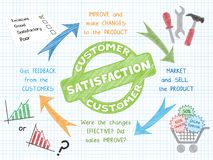 CUSTOMER SATISFACTION Vector Sketch Concept Icons. Graphic notes explaining the concept of customer satisfaction using a variety of colorful, hand-drawn vector Stock Images