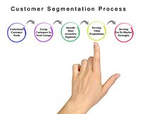 Customer Segmentation Process royalty free stock image