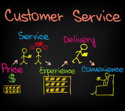 Customer Service Approach Royalty Free Stock Photography