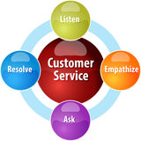 Customer service business diagram illustration. Business strategy concept infographic diagram illustration of customer service qualities Stock Photo