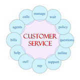 Customer Service Circular Word Concept Stock Images