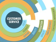 CUSTOMER SERVICE concept radial format tag cloud. Tag cloud on the theme of `CUSTOMER SERVICE` in a radial format with 8 relevant keywords. Vector. Blue, orange Royalty Free Stock Images