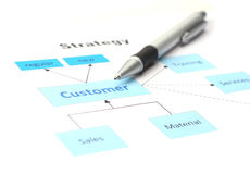 Customer Service Diagram. Business diagram with companies strategy focussing on customer, selective focus, white background Stock Photography