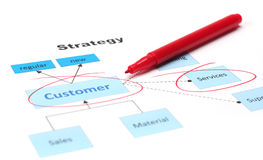 Customer Service Diagram. Business diagram with companies strategy focussing on customer and service, selective focus, white background Stock Photos