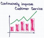 Customer Service improvement2 Royalty Free Stock Photo