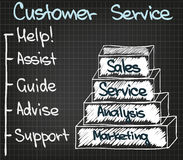 Customer Service 5 points new Royalty Free Stock Images