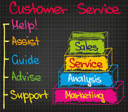 Customer Service 5 points Stock Images