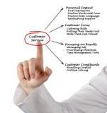 Customer Service Royalty Free Stock Photos