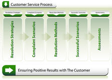Customer Service Process Stock Photo