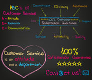 Customer Service Set. Sketched wordrs and charts for customer service Stock Photography