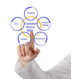 Customer Service Skills Stock Photo