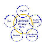 Customer Service Skills Royalty Free Stock Photo