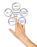 Customer Service Skills Stock Image